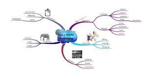 Presentation Mapping Improve Your Presentation Skills Imindmap Mind Mapping