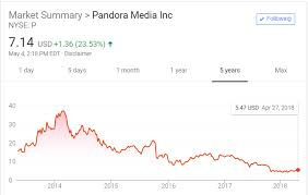 Pandora Stock Chart Pandora Q1 Earnings Stock Leaps As Annual Growth In Key
