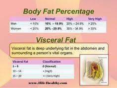 Fat Percents