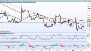Technical Analysis For Fx Pairs Ig Ae