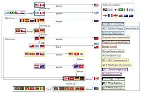 2019 Rugby World Cup Qualifying Wikipedia