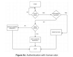 Crack A Master Combination Lock Flow Chart Security System With Three Way Authentication