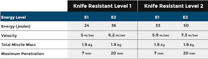 Bullet Proof Vest Rating Chart Guide To Nij Levels For Ballistic Edged Blade And Spike Ratings