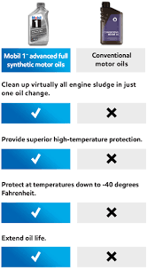 Synthetic Vs Conventional Mobil Motor Oils