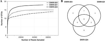 Bacteria And Viruses Venn Diagram Deep Sea Hydrothermal Vent Viruses Compensate For Microbial