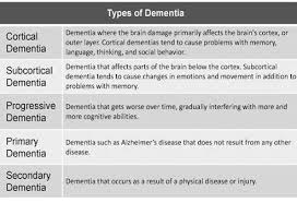Types Of Dementia Chart Chart Describing The Different Types Of Dementia Medical