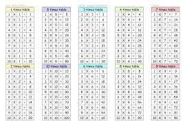 4 Times Tables Up To 100