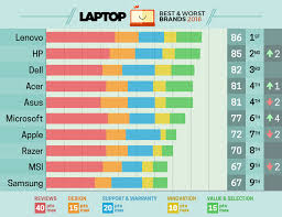 The Best And Worst Laptop Brands 2018 Engadget