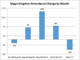 Breaking Down Disney Worlds Q4 Attendance Touringplans