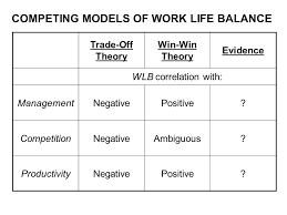 the impact of competition globalization on management practices  competing models of work life balance trade off theory win win theory evidence wlb