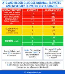 Hgb A1c Range Chart A1c Glucose Chart Bismi Margarethaydon Com
