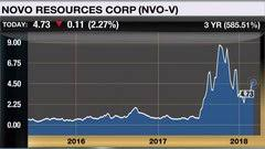 Novo Resources Stock Chart Stock Analysis Including Stock Price Stock Chart Company