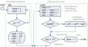 Asm Chart For Binary Multiplier
