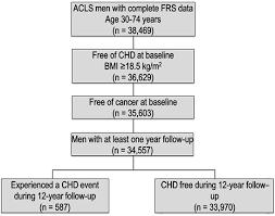 Framingham Risk Score Chart Preventing Chronic Disease Factors Related To Coronary