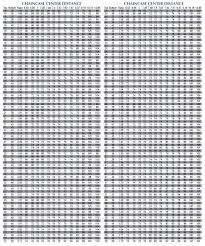 Gear Chain Length Chart Mph Gearing Chart