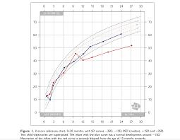 Tanner Scale Chart Growth Charts Of Human Development Stef Van Buuren
