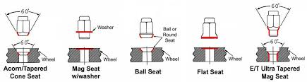 Lug Nut Size Chart How To Identify The Correct Lug Nut And Wheel Lock For Your