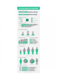 capital equipment s salary report ly 2015 capital equipment s salary report infographic