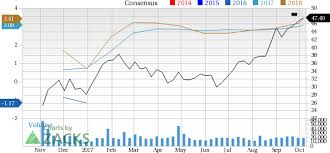 Nasdaq Quote Enchanting Aa Stock Quote Entrancing Why You Shouldn't Bet Against Alcoa