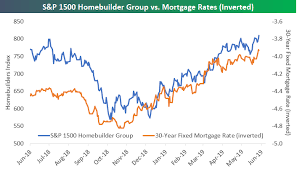 A Banner First Half For Homebuilders As Mortgage Rates Fall