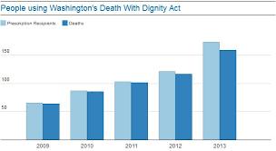 Washington State Dyingforchoice Com