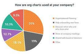Company Org Chart How Companies Are Getting The Most Out Of Their Org Charts
