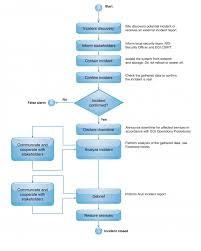 Security Incident Reporting Flow Chart Www
