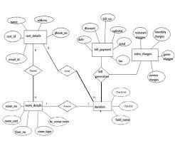 best images of er diagram restaurant application   entity    er diagram for project management system
