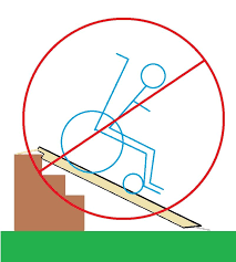 picture of step 6 proper use of the ramp