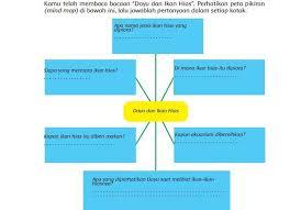 Pembahasan kunci jawaban tema 2 kelas 6 subtema 2 halaman 49. Inilah Kunci Jawaban Tema 2 Kelas 5 Halaman 1 12 Buku Tematik Subtema 1 Cara Tubuh Mengolah Udara Bersih Semua Halaman Fotokita