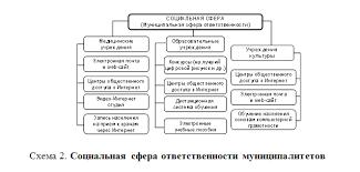 Найден Государственное управление сферой труда и занятости  Государственное управление сферой труда и занятости населения курсовая в деталях