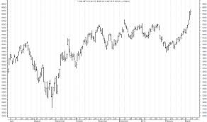 Types Of Stock Market Charts A Complete Guide Taxguru