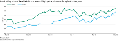 Petrol Price In India 2015 Chart Petrol Price High Oil Price India Staring At Fuel Subsidy