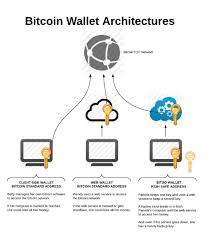 2 Out Of 3 Secret Sharing The Bitcoin Wallet Architecture