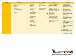 Nsaid Classes Chart Pin On Nursing