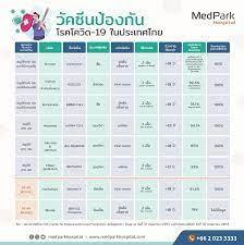 คำถามที่พบบ่อยเกี่ยวกับการฉีดวัคซีนโควิด 19 - MedPark Hospital