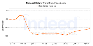 Registered Nurse Salary Career Outlook 2018 Nursejournal Org2018