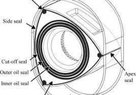 mazda rotary engine diagram how a rotary wankel engine works how a mazda rotary engine diagram motor rotor housing diagram of rotary engine motor mazda rx8