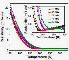 Metal Temperature Chart Current Driven Control Of Metal To Insulator Transition