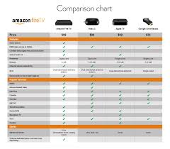 Roku Device Comparison Chart Amazon Unveils Their Amazon Fire Tv Streaming Device