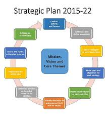 Planning To Plan Flow Chart Image Result For Strategic Planning Flowchart Strategic