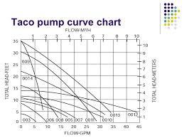 Taco Pump Flow Chart Taco Pump Flow Charts