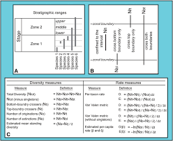 Species Diversity Definition Fig 4 A Example Of Stratigraphic Ranges Of Hypothetical Species