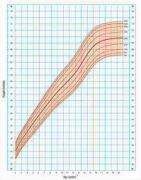 Pubic Hair Growth Chart What Is Central Precocious Puberty Signs Treatment Options