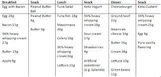 Keto Indian Diet Chart Atkins Diet For Beginner Keto Diet Indian Recipes Pdf