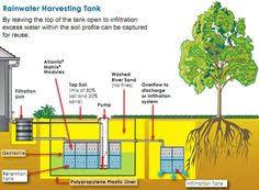 vysledok vyhladavania obrazkov pre dopyt rainwater perspective  essay rain water harvesting essay on water harvesting << homework academic writing service