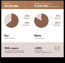Pirelli 2018 Annual Report Key Data
