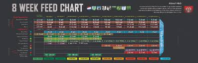 Dyna Gro Feed Chart Nutrient Charts Hydroponics Unlimited