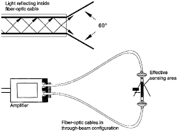 an introduction to fiber optic sensors sensors magazine in a fiber optic sensing system the emitter and the receiver share a single housing the fiber optic cable that is connected to the amplifier allows the