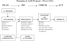 iso 90012015 internal audit apb consultant internal auditors job description